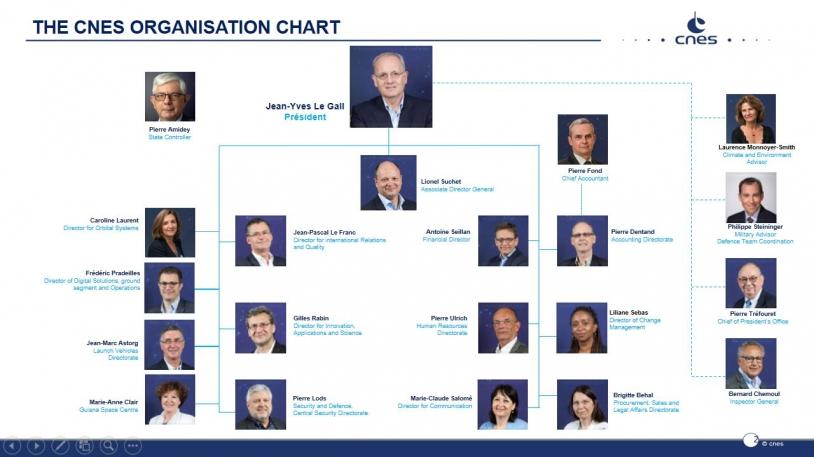 CNES organisation chart
